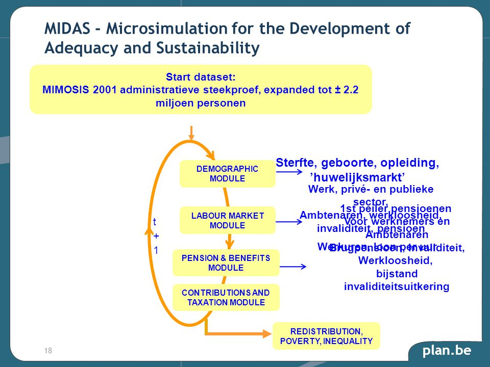plan.be MIDAS - Microsimulation for the Development of Adequacy and Sustainability Start dataset: MIMOSIS 2001 administratieve steekproef, expanded to