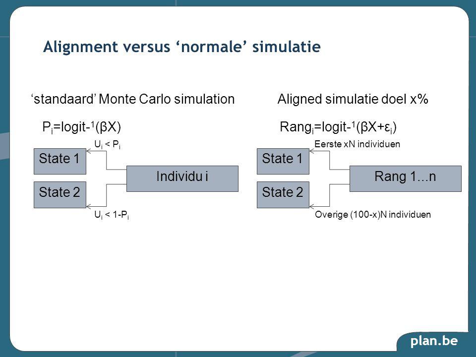 plan.be Alignment versus 'normale' simulatie State 1 State 2 Individu i U i < P i P i =logit- 1 (βX) U i < 1-P i 'standaard' Monte Carlo simulationAligned simulatie doel x% State 1 State 2 Rang 1...n Eerste xN individuen Rang i =logit- 1 (βX+ε i ) Overige (100-x)N individuen