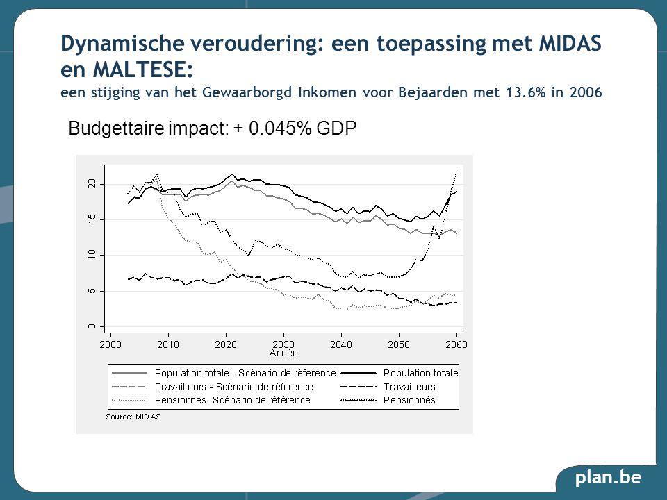 plan.be Dynamische veroudering: een toepassing met MIDAS en MALTESE: een stijging van het Gewaarborgd Inkomen voor Bejaarden met 13.6% in 2006 Budgettaire impact: + 0.045% GDP