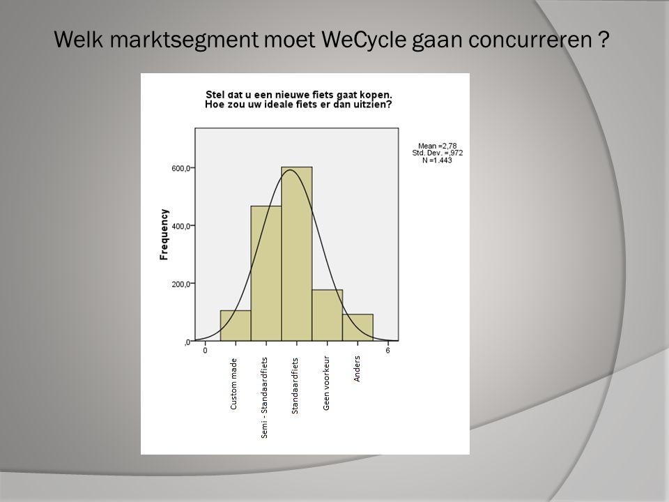 Welk marktsegment moet WeCycle gaan concurreren ?