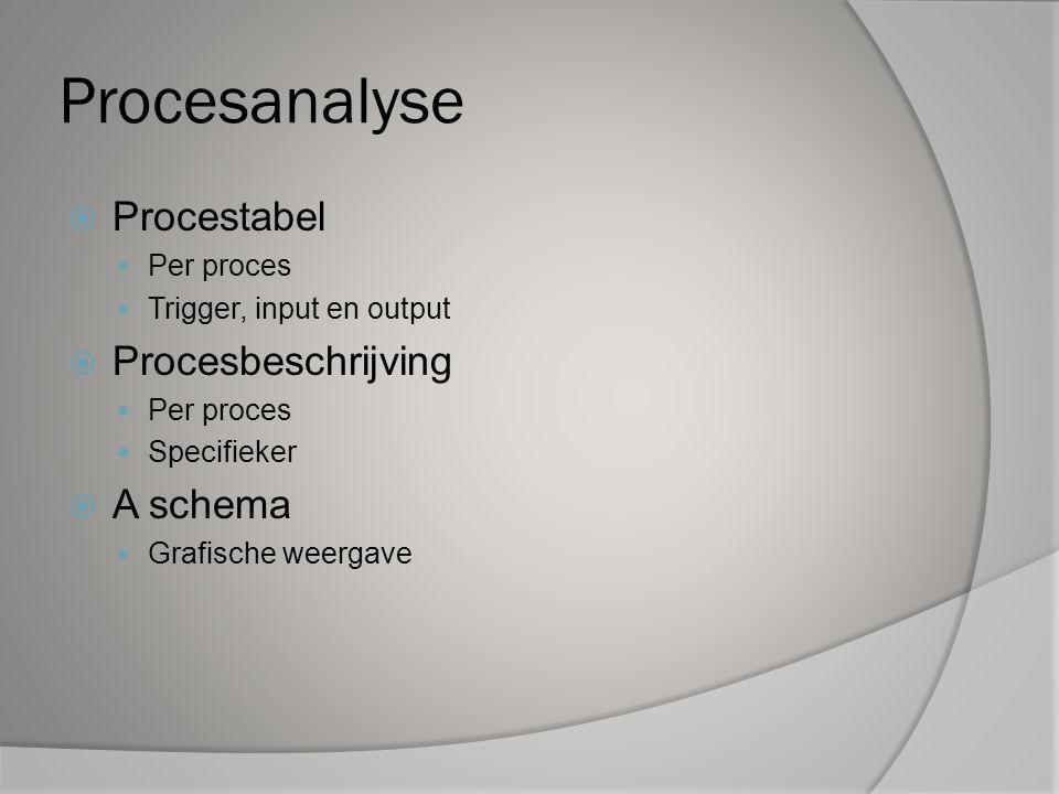 Procesanalyse  Procestabel Per proces Trigger, input en output  Procesbeschrijving Per proces Specifieker  A schema Grafische weergave