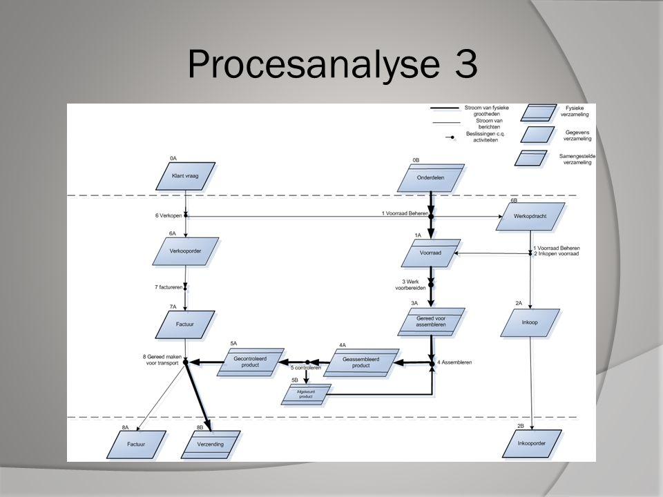 Procesanalyse 3