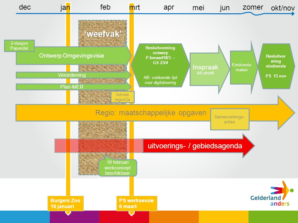 Product 'omgevingsvisie' Omgevingsvisie = 'structuurvisie' -Zelfbindend, wilsdocument en basis voor juridisch handelen -Doorwerking via eigen uitvoering, communicatie en verordening Vervangt huidige plannen omgevingsbeleid -Gelders Milieuplan -Waterplan -Streekplan (structuurvisie) -Provinciaal Verkeer en Vervoer Plan -Reconstructieplannen Bestaande regelingen overhevelen of aanpassen 5