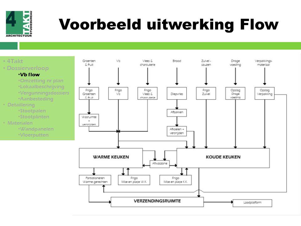 Voorbeeld uitwerking Flow 4Takt Dossierverloop Vb flow Omzetting nr plan Lokaalbeschrijving Vergunningsdossiers Aanbesteding Detaillering Stootpalen S
