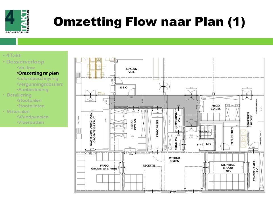Omzetting Flow naar Plan (2) 4Takt Dossierverloop Vb flow Omzetting nr plan Lokaalbeschrijving Vergunningsdossiers Aanbesteding Detaillering Stootpalen Stootplinten Materialen Wandpanelen Vloerputten