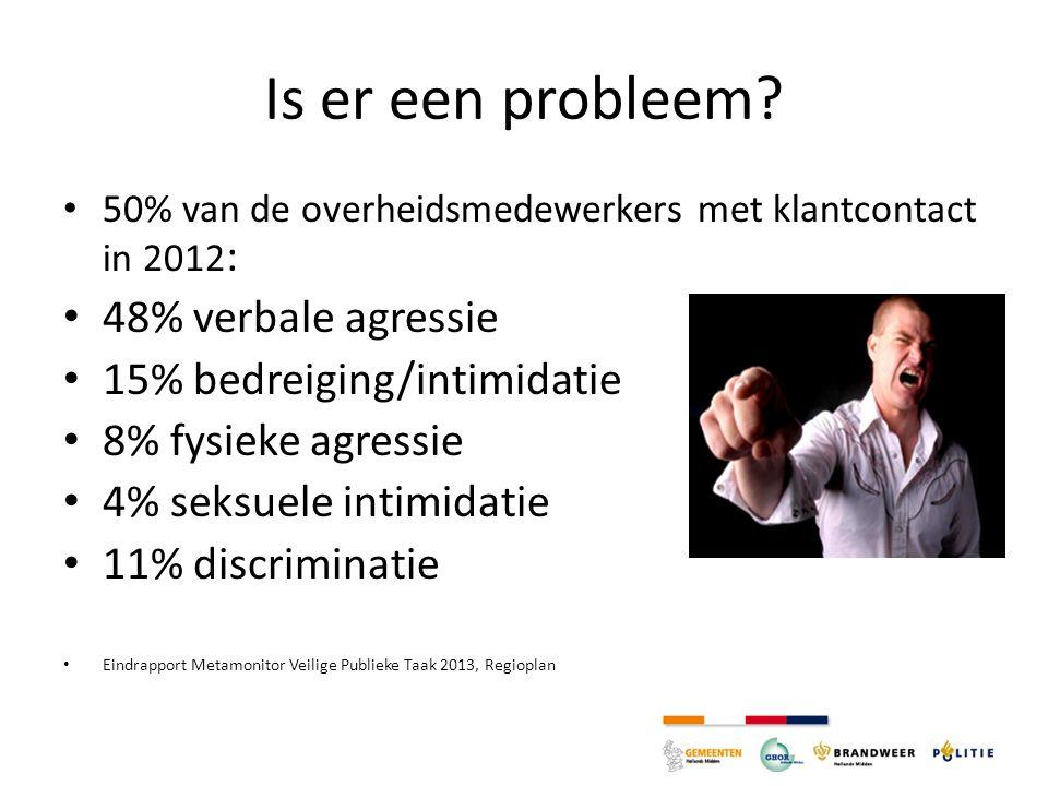 Is er een probleem? 50% van de overheidsmedewerkers met klantcontact in 2012 : 48% verbale agressie 15% bedreiging/intimidatie 8% fysieke agressie 4%