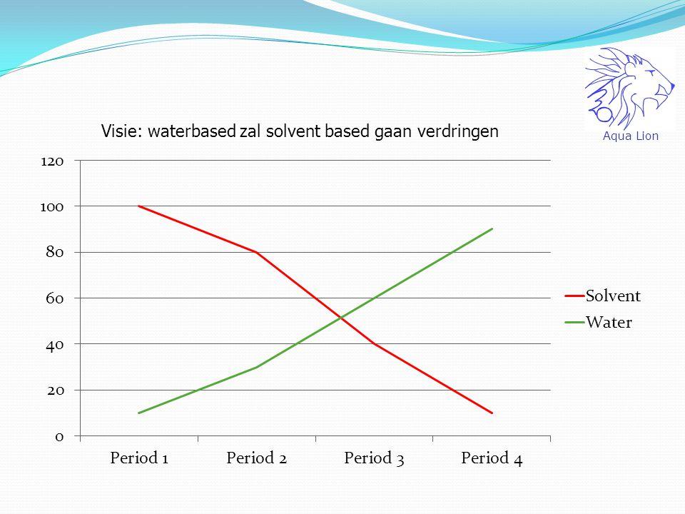 Visie: waterbased zal solvent based gaan verdringen
