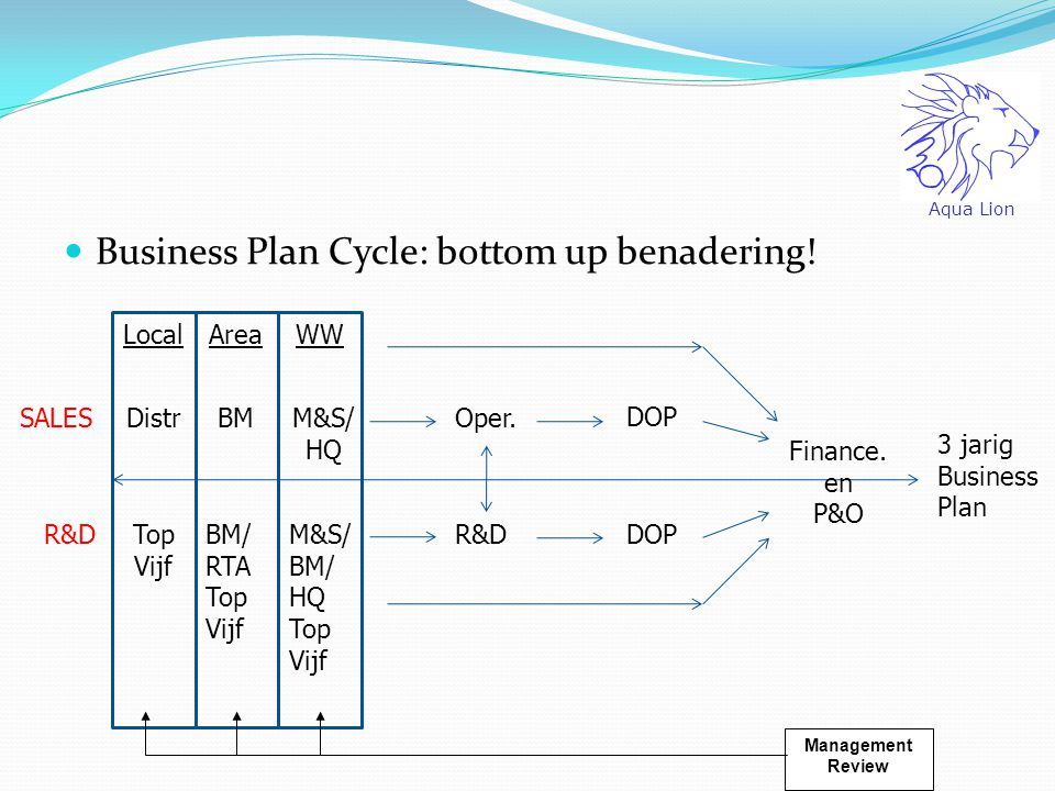 Business Plan Cycle: bottom up benadering.