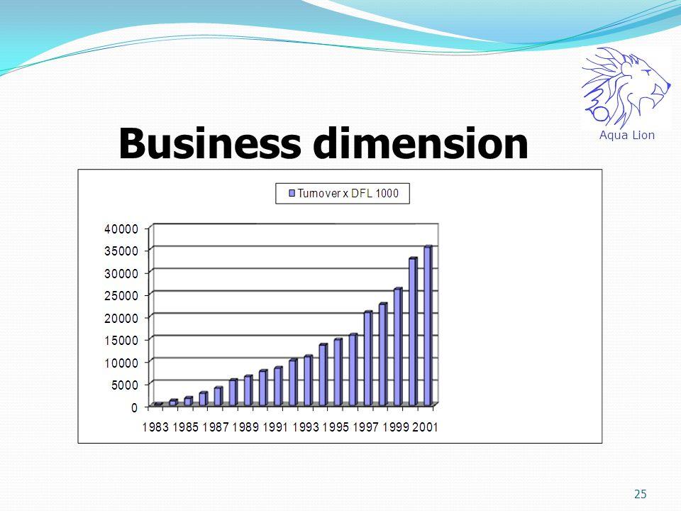 25 Business dimension Aqua Lion