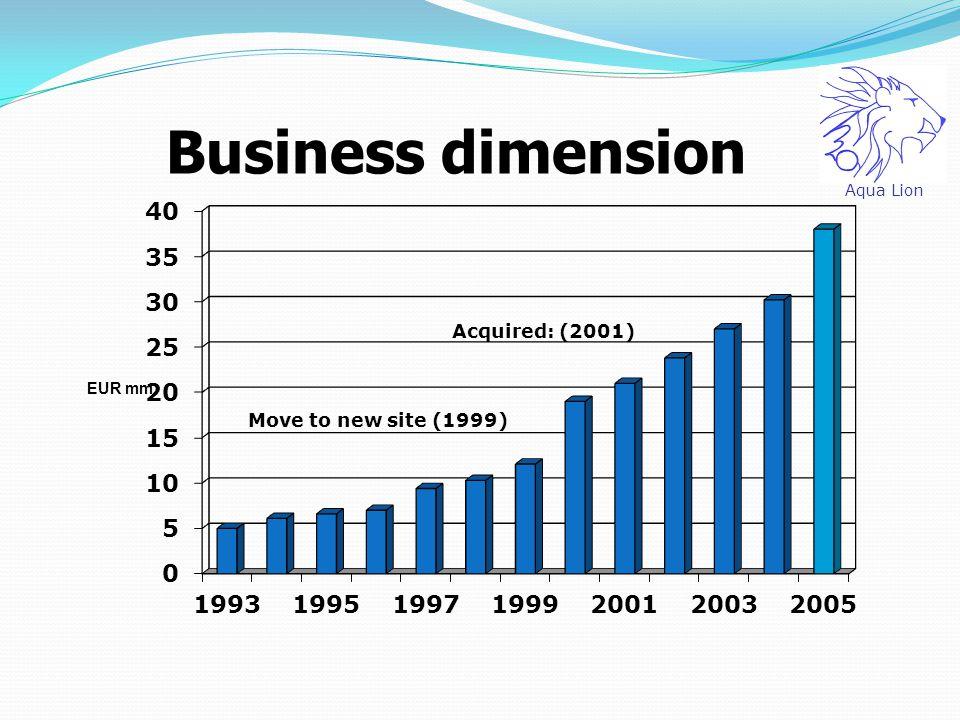 Acquired: (2001) Move to new site (1999) Aqua Lion Business dimension