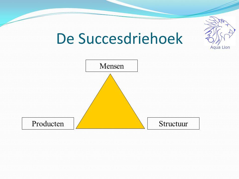 Afsluitend: Naam: Roel Wiewel Beroep: Finance & Business Control USP: Finance in Control Aqua Lion