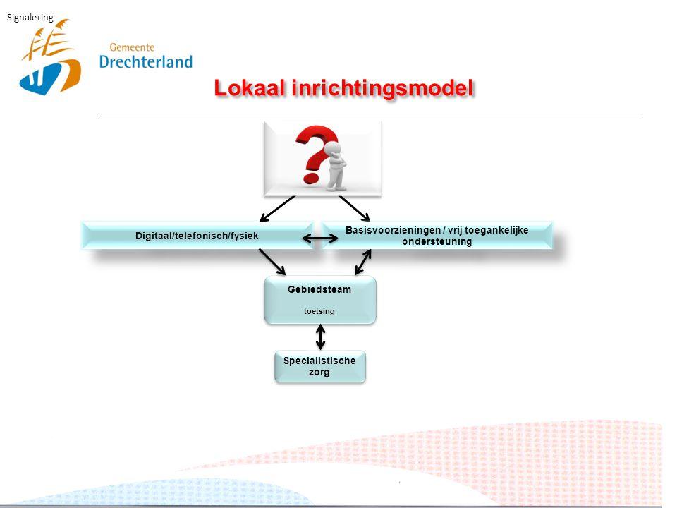 Lokaal inrichtingsmodel Digitaal/telefonisch/fysiek Signalering Basisvoorzieningen / vrij toegankelijke ondersteuning Gebiedsteam toetsing Gebiedsteam toetsing Specialistische zorg