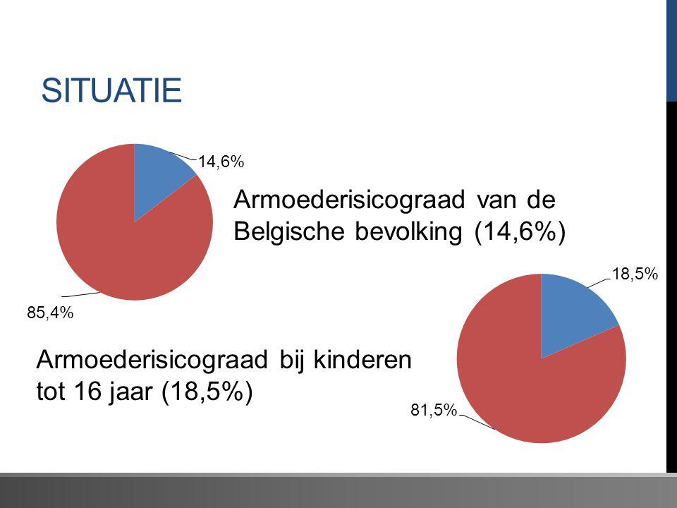 SITUATIE Armoederisicograad van de Belgische bevolking (14,6%) Armoederisicograad bij kinderen tot 16 jaar (18,5%)