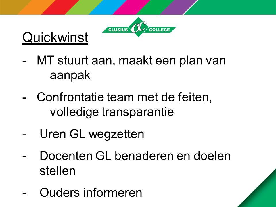 Quickwinst - MT stuurt aan, maakt een plan van aanpak - Confrontatie team met de feiten, volledige transparantie -Uren GL wegzetten -Docenten GL benaderen en doelen stellen -Ouders informeren