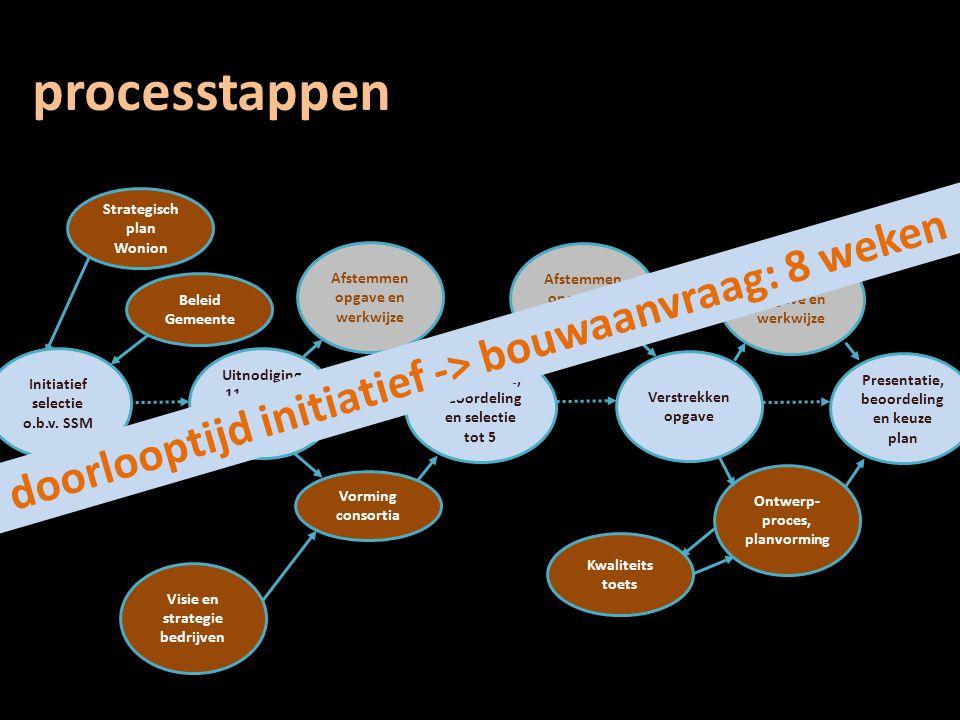 processtappen Strategisch plan Wonion Beleid Gemeente Vorming consortia Ontwerp- proces, planvorming Uitnodiging 11 partijen t.b.v. voorselectie Visie