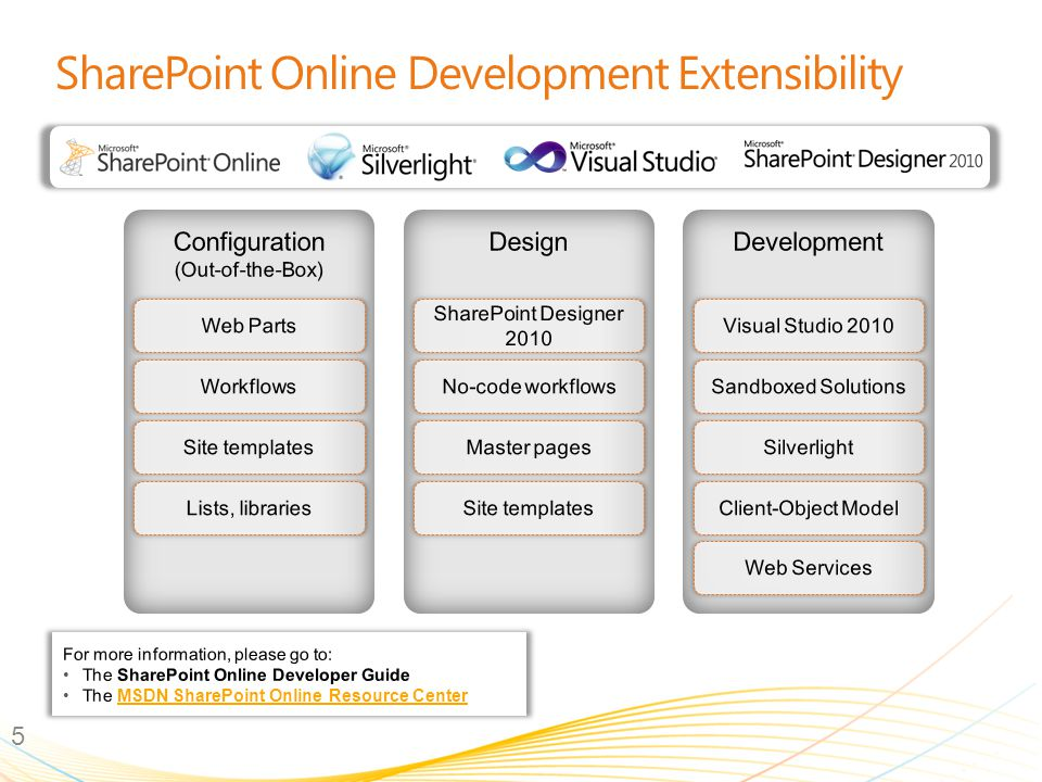 SharePoint Online Development Extensibility 5 * OOTB = Out of the box For more information, please go to: The SharePoint Online Developer Guide The MS