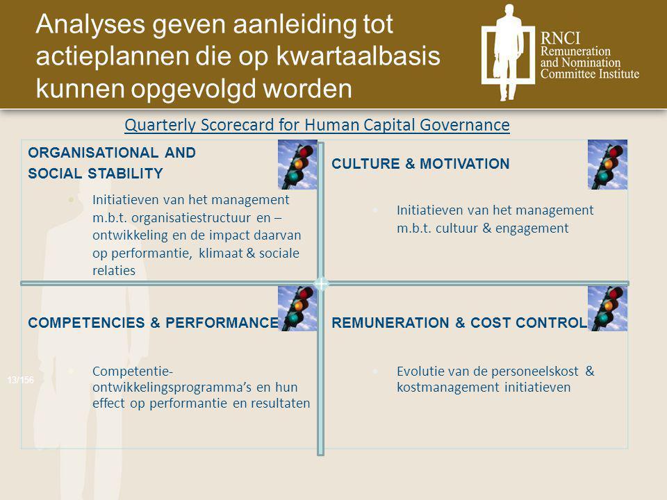 Analyses geven aanleiding tot actieplannen die op kwartaalbasis kunnen opgevolgd worden ORGANISATIONAL AND SOCIAL STABILITY CULTURE & MOTIVATION COMPETENCIES & PERFORMANCEREMUNERATION & COST CONTROL 13/156 Initiatieven van het management m.b.t.