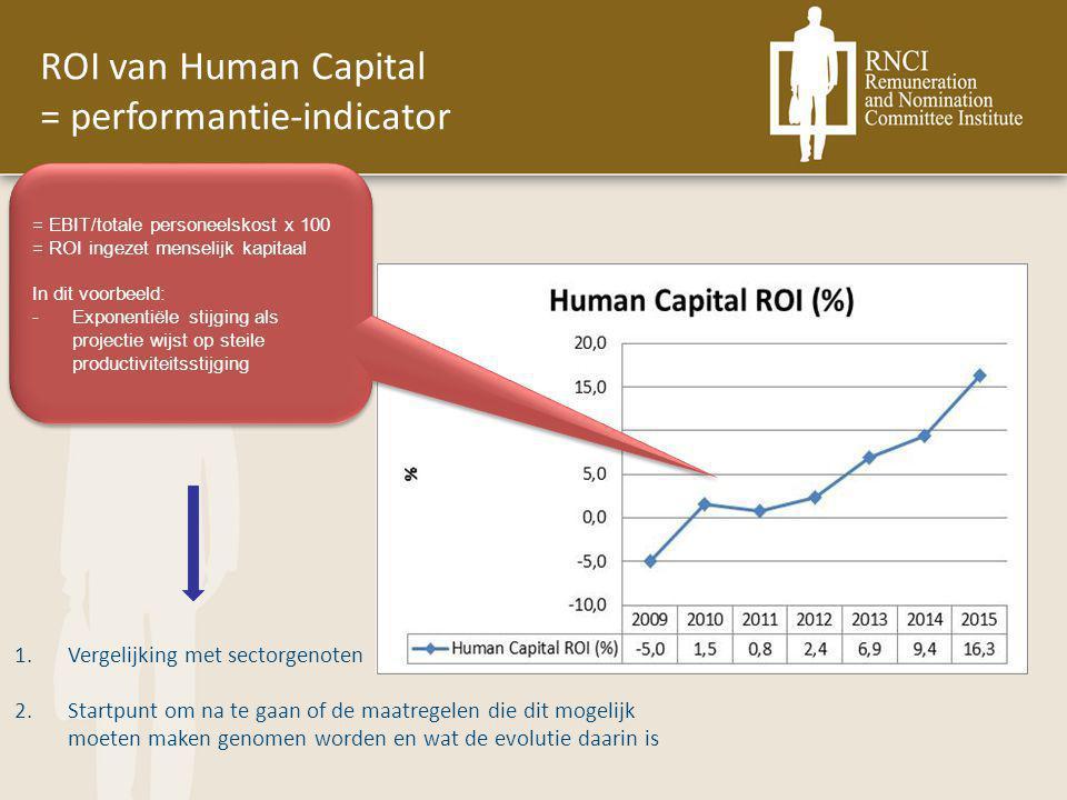 ROI van Human Capital = performantie-indicator = EBIT/totale personeelskost x 100 = ROI ingezet menselijk kapitaal In dit voorbeeld: -Exponentiële stijging als projectie wijst op steile productiviteitsstijging = EBIT/totale personeelskost x 100 = ROI ingezet menselijk kapitaal In dit voorbeeld: -Exponentiële stijging als projectie wijst op steile productiviteitsstijging 1.Vergelijking met sectorgenoten 2.Startpunt om na te gaan of de maatregelen die dit mogelijk moeten maken genomen worden en wat de evolutie daarin is