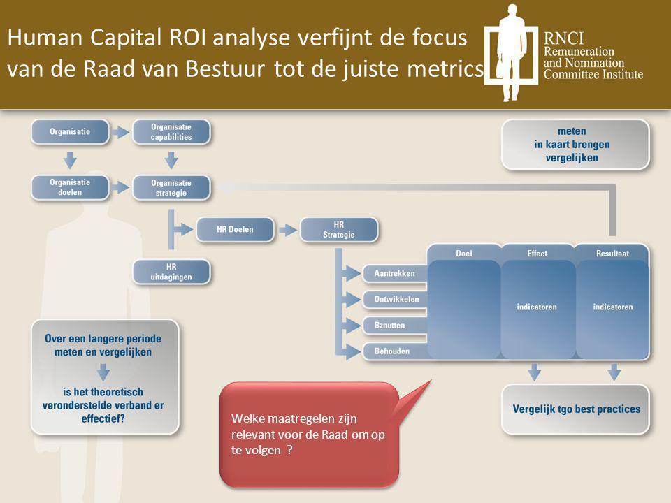 Human Capital ROI analyse verfijnt de focus van de Raad van Bestuur tot de juiste metrics Welke maatregelen zijn relevant voor de Raad om op te volgen ?
