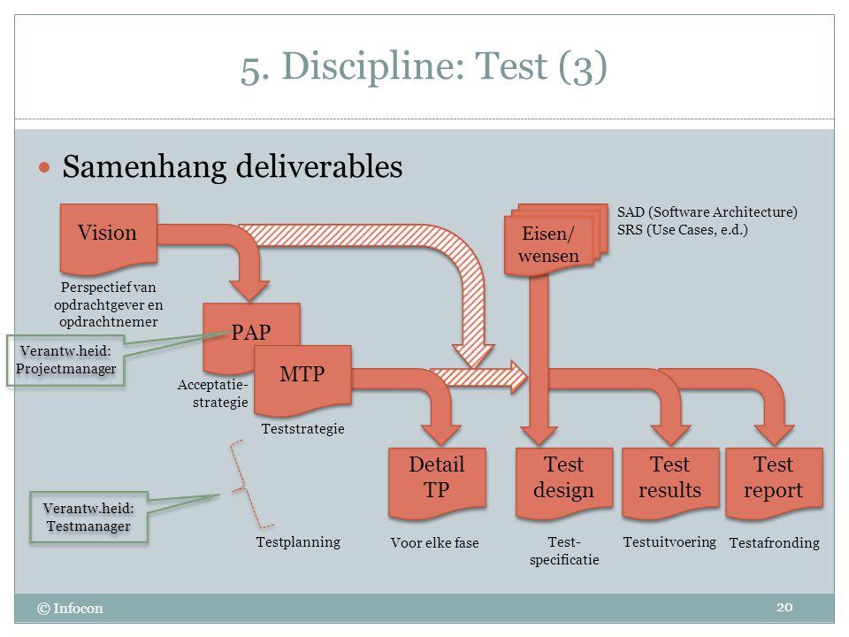 5. Discipline: Test (3) © Infocon Samenhang deliverables 20 Vision PAP Perspectief van opdrachtgever en opdrachtnemer Acceptatie- strategie Detail TP