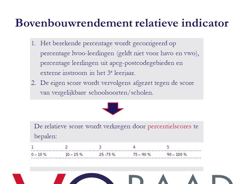 Bovenbouwrendement relatieve indicator 1.Het berekende percentage wordt gecorrigeerd op percentage lwoo-leerlingen (geldt niet voor havo en vwo), perc