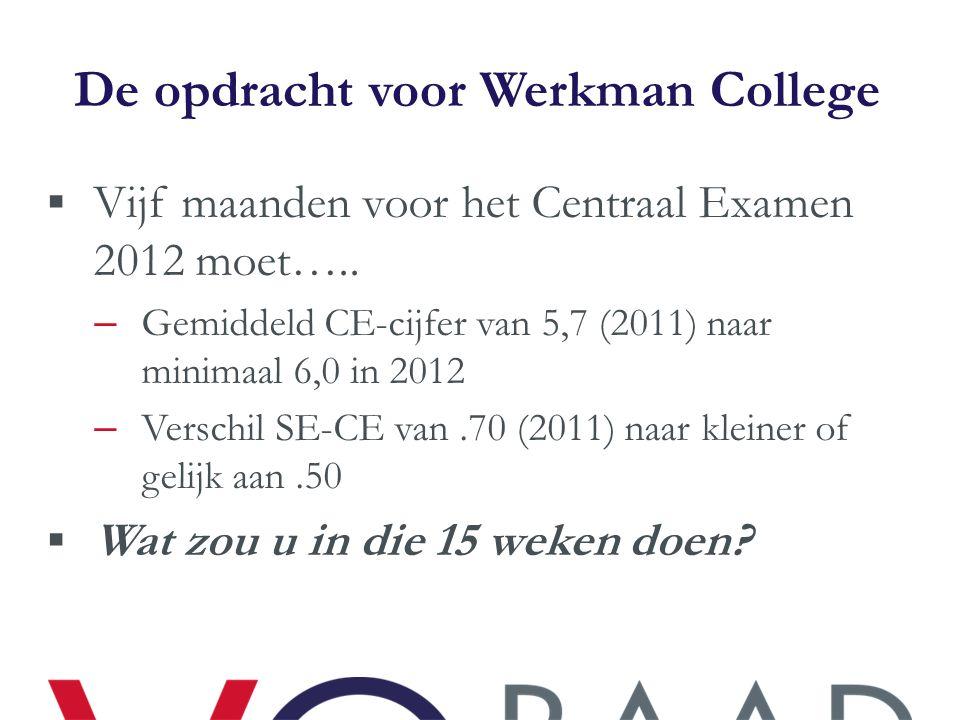 De opdracht voor Werkman College  Vijf maanden voor het Centraal Examen 2012 moet….. – Gemiddeld CE-cijfer van 5,7 (2011) naar minimaal 6,0 in 2012 –