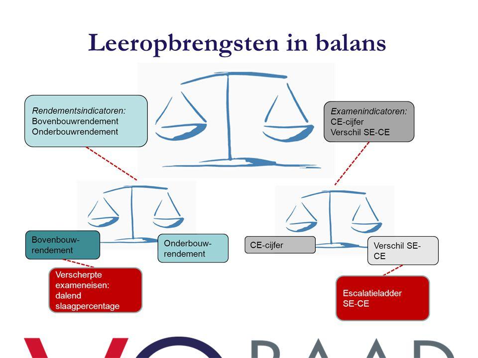 Leeropbrengsten in balans