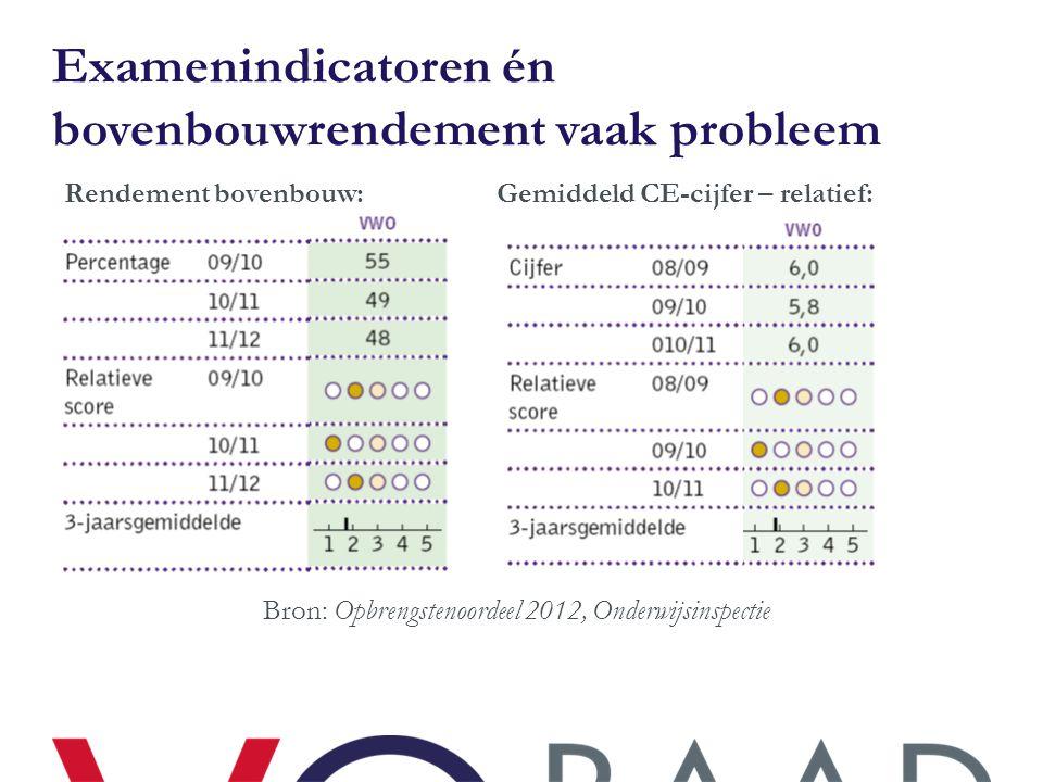 Examenindicatoren én bovenbouwrendement vaak probleem Rendement bovenbouw: Gemiddeld CE-cijfer – relatief: Bron: Opbrengstenoordeel 2012, Onderwijsins