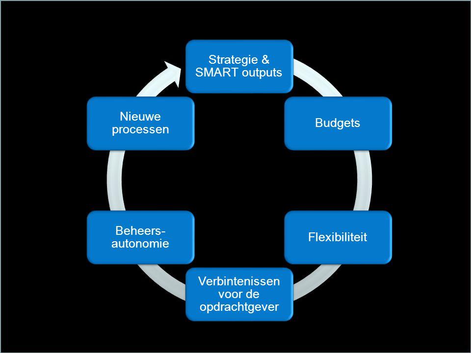 Strategie & SMART outputs BudgetsFlexibiliteit Verbintenissen voor de opdrachtgever Beheers- autonomie Nieuwe processen