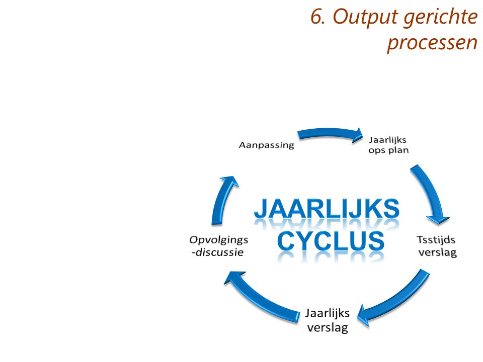 6. Output gerichte processen