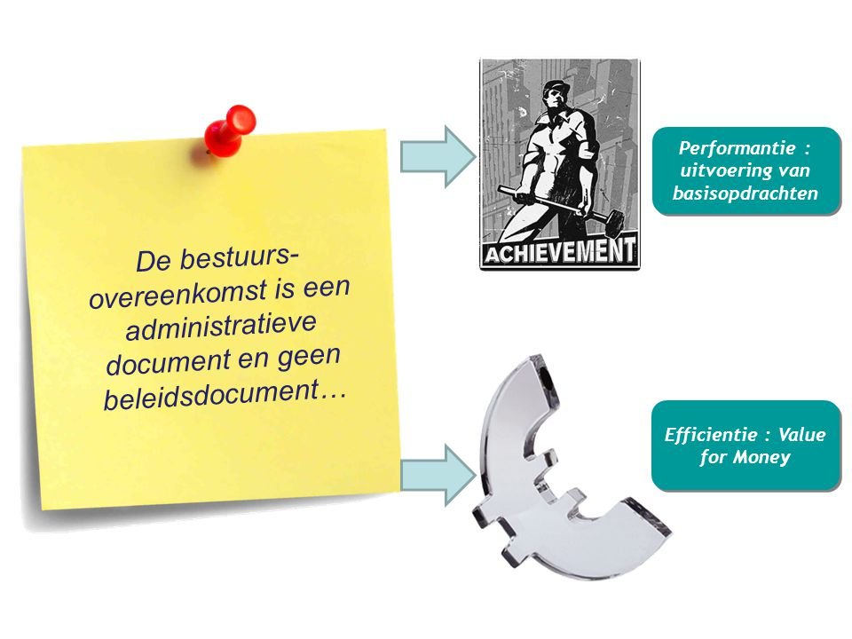 Performantie : uitvoering van basisopdrachten Efficientie : Value for Money De bestuurs- overeenkomst is een administratieve document en geen beleidsdocument…