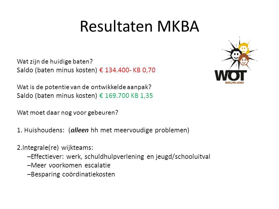 Resultaten MKBA Wat zijn de huidige baten? Saldo (baten minus kosten) € 134.400- KB 0,70 Wat is de potentie van de ontwikkelde aanpak? Saldo (baten mi