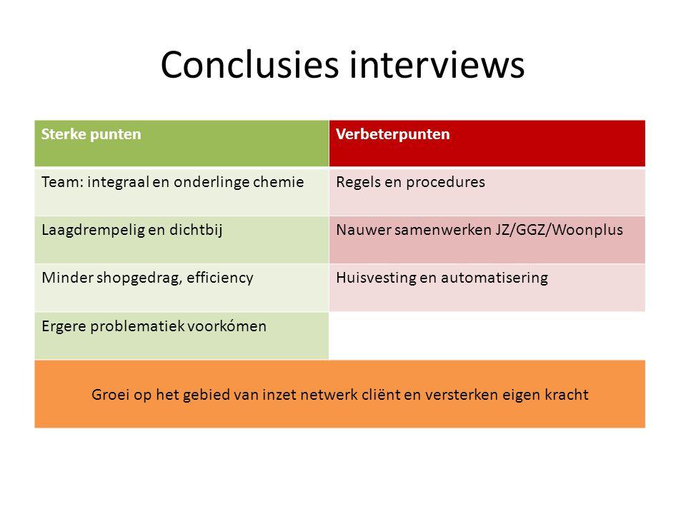 Conclusies interviews Sterke puntenVerbeterpunten Team: integraal en onderlinge chemieRegels en procedures Laagdrempelig en dichtbijNauwer samenwerken