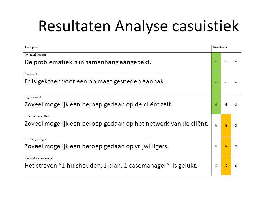 Resultaten Analyse casuistiek Toetspunt:Resultaat: Integraal werken De problematiek is in samenhang aangepakt.  Maatwerk Er is gekozen voor een op m
