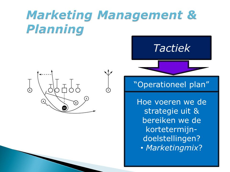 "Tactiek ""Operationeel plan"" Hoe voeren we de strategie uit & bereiken we de kortetermijn- doelstellingen? Marketingmix?"