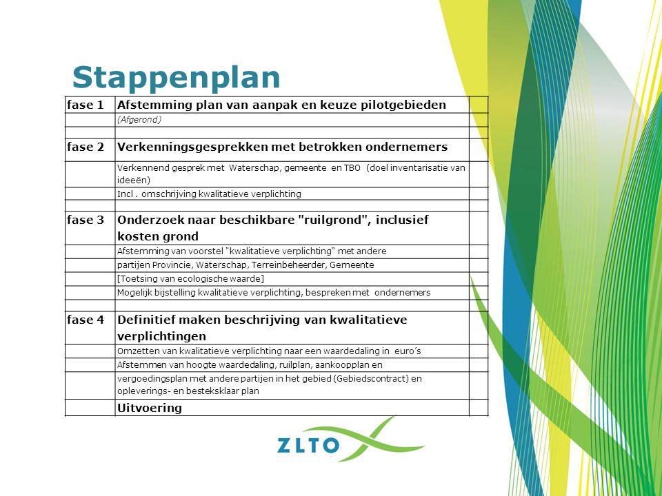 Stappenplan fase 1Afstemming plan van aanpak en keuze pilotgebieden (Afgerond) fase 2Verkenningsgesprekken met betrokken ondernemers Verkennend gespre