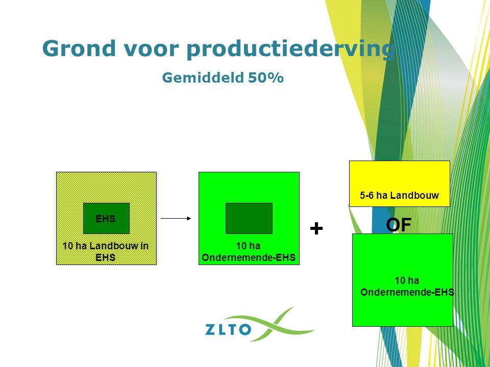 Grond voor productiederving Gemiddeld 50% OF 5-6 ha Landbouw EHS + 10 ha Landbouw in EHS 10 ha Ondernemende-EHS