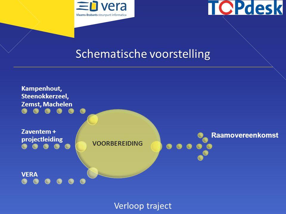 Schematische voorstelling VOORBEREIDING Kampenhout, Steenokkerzeel, Zemst, Machelen Zaventem + projectleiding VERA Raamovereenkomst Verloop traject
