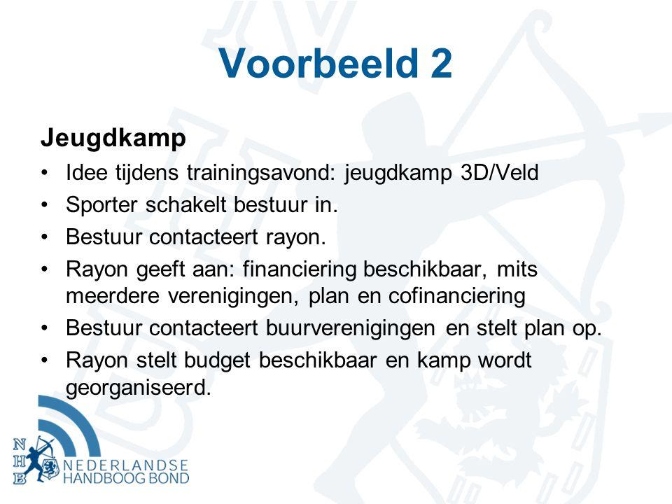 Voorbeeld 2 Jeugdkamp Idee tijdens trainingsavond: jeugdkamp 3D/Veld Sporter schakelt bestuur in.