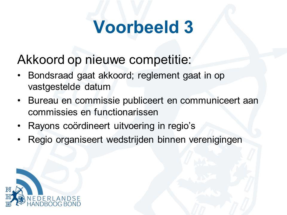 Voorbeeld 3 Akkoord op nieuwe competitie: Bondsraad gaat akkoord; reglement gaat in op vastgestelde datum Bureau en commissie publiceert en communiceert aan commissies en functionarissen Rayons coördineert uitvoering in regio's Regio organiseert wedstrijden binnen verenigingen