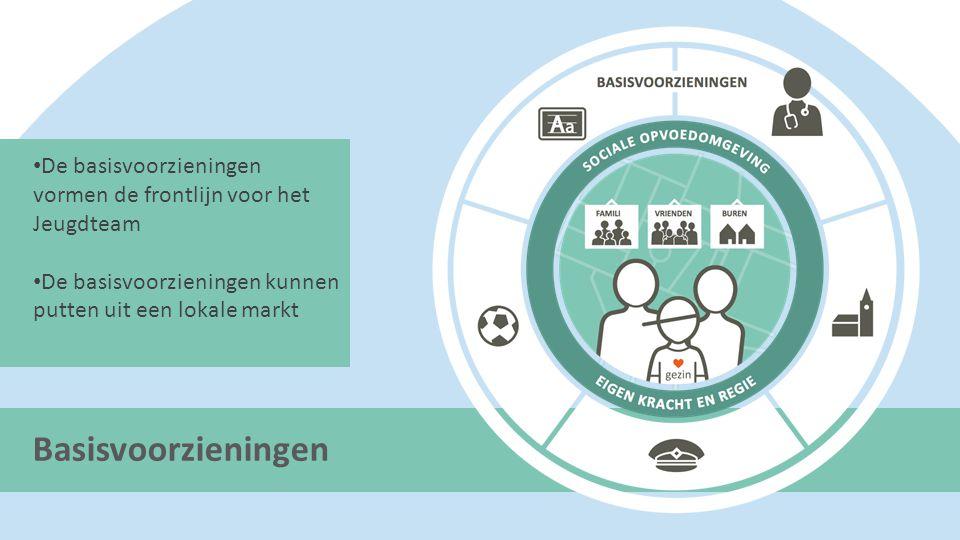 Basisvoorzieningen De basisvoorzieningen vormen de frontlijn voor het Jeugdteam De basisvoorzieningen kunnen putten uit een lokale markt