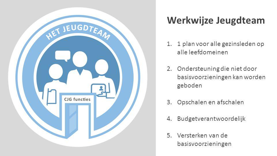 Werkwijze Jeugdteam 1.1 plan voor alle gezinsleden op alle leefdomeinen 2.Ondersteuning die niet door basisvoorzieningen kan worden geboden 3.Opschale