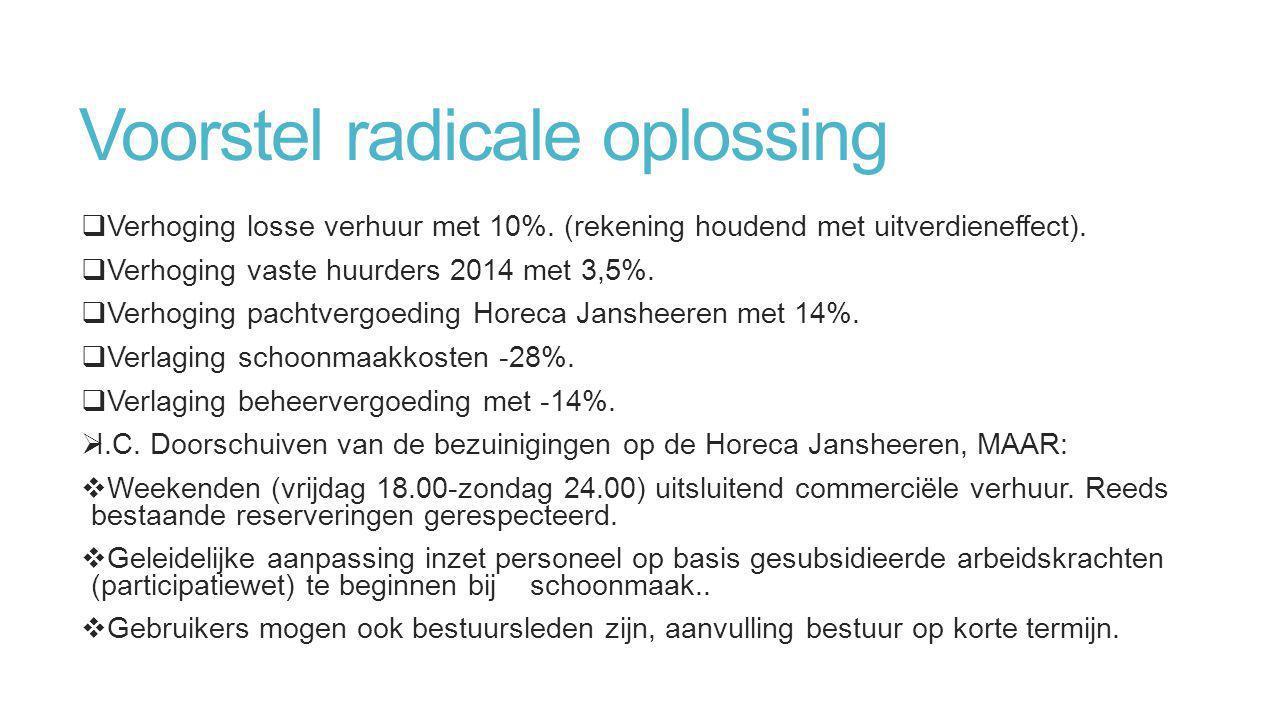 Voorstel radicale oplossing  Verhoging losse verhuur met 10%. (rekening houdend met uitverdieneffect).  Verhoging vaste huurders 2014 met 3,5%.  Ve