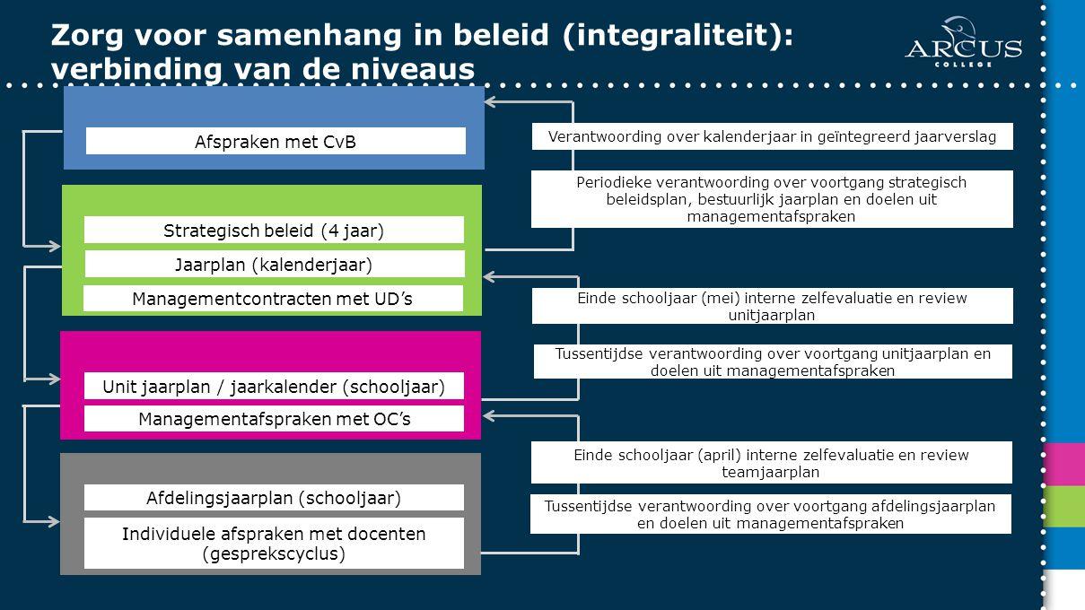 Afspraken met CvB Strategisch beleid (4 jaar) Jaarplan (kalenderjaar) Managementcontracten met UD's Unit jaarplan / jaarkalender (schooljaar) Manageme