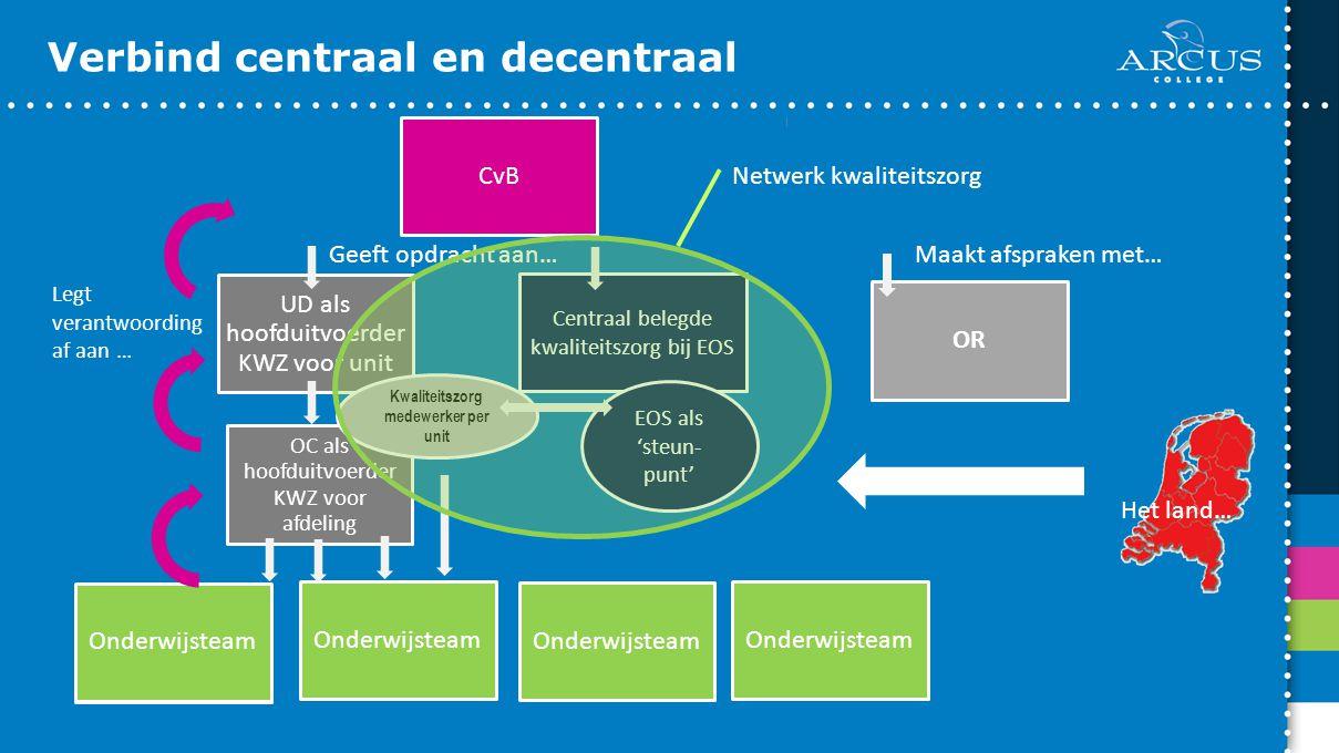 Verbind centraal en decentraal CvB OR Centraal belegde kwaliteitszorg bij EOS OC als hoofduitvoerder KWZ voor afdeling UD als hoofduitvoerder KWZ voor