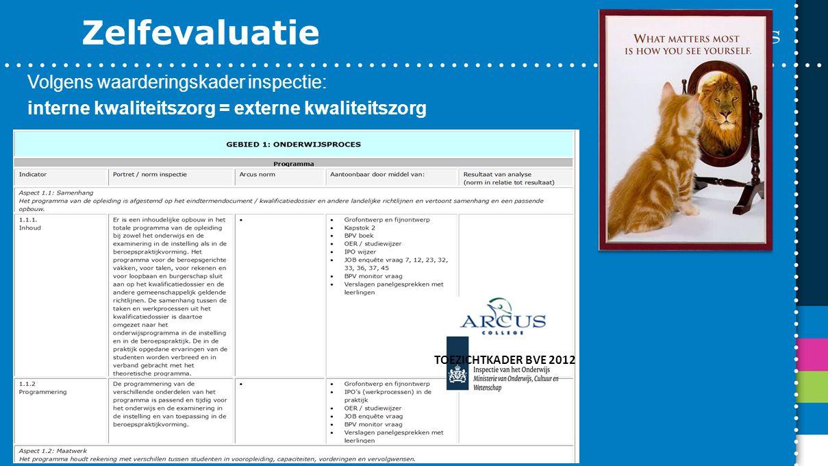 Zelfevaluatie Volgens waarderingskader inspectie: interne kwaliteitszorg = externe kwaliteitszorg TOEZICHTKADER BVE 2012