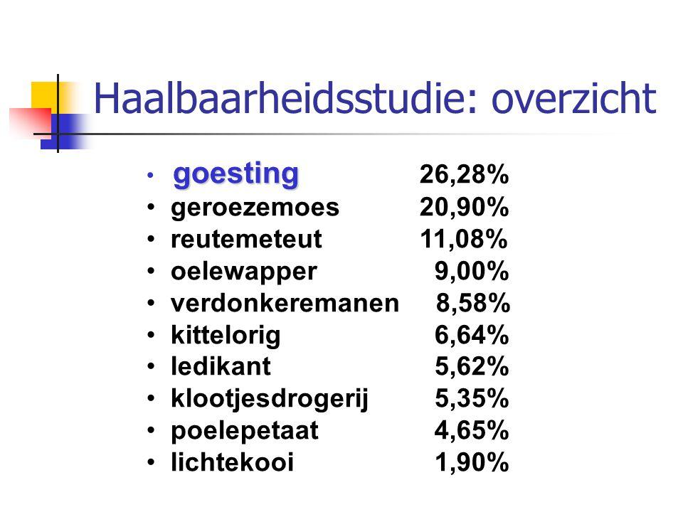 Haalbaarheidsstudie: overzicht goesting goesting 26,28% geroezemoes 20,90% reutemeteut 11,08% oelewapper 9,00% verdonkeremanen 8,58% kittelorig 6,64%