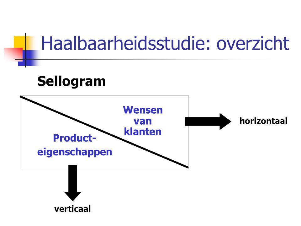 Haalbaarheidsstudie: overzicht Sellogram Wensen van klanten Product- eigenschappen horizontaal verticaal
