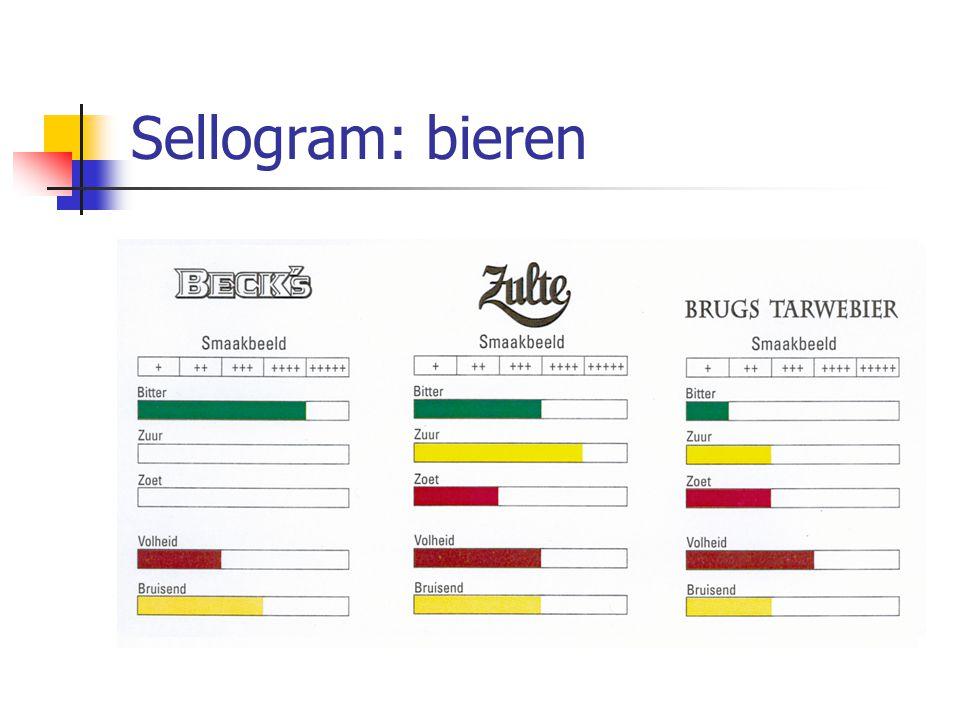 Sellogram: bieren