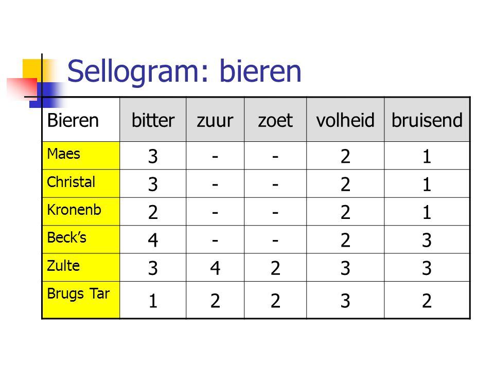 Bierenbitterzuurzoetvolheidbruisend Maes 3--21 Christal 3--21 Kronenb 2--21 Beck's 4--23 Zulte 34233 Brugs Tar 12232